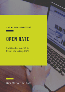 Message and Email Open Rate